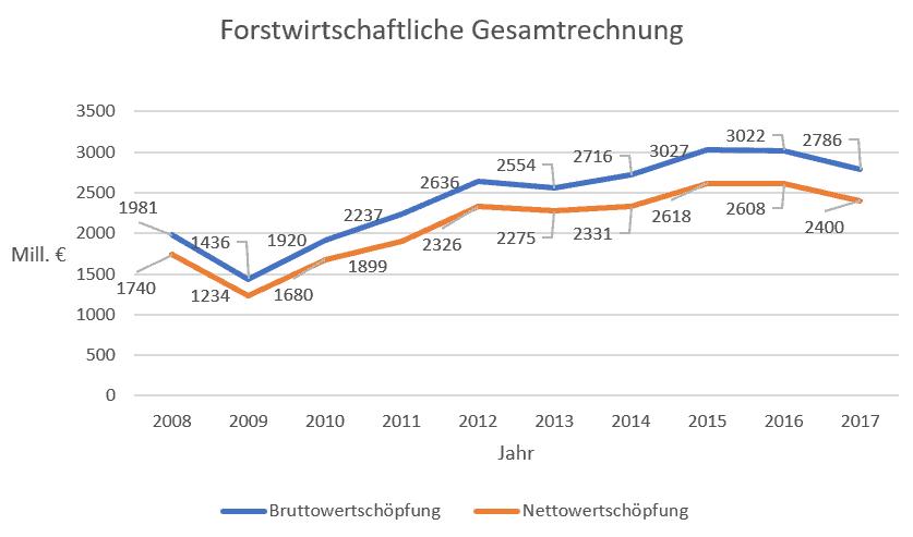 Statistik der forstwirtschaftlichen Gesamtentwicklung 2008 - 2017